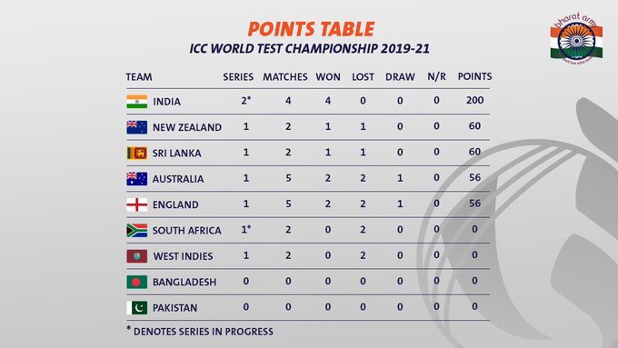 world test championship points table
