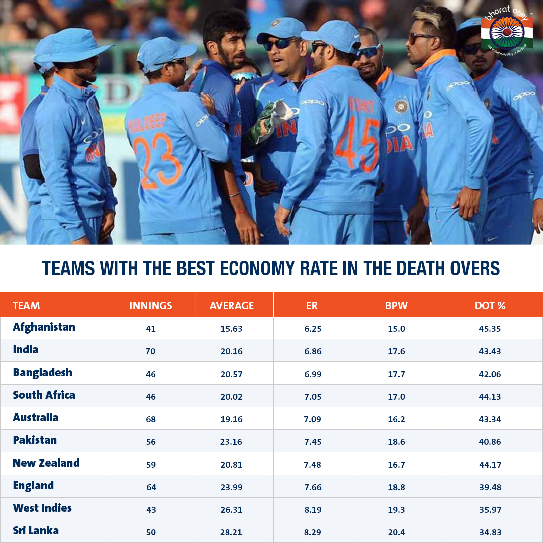 Teams with the best economy rate in the death overs
