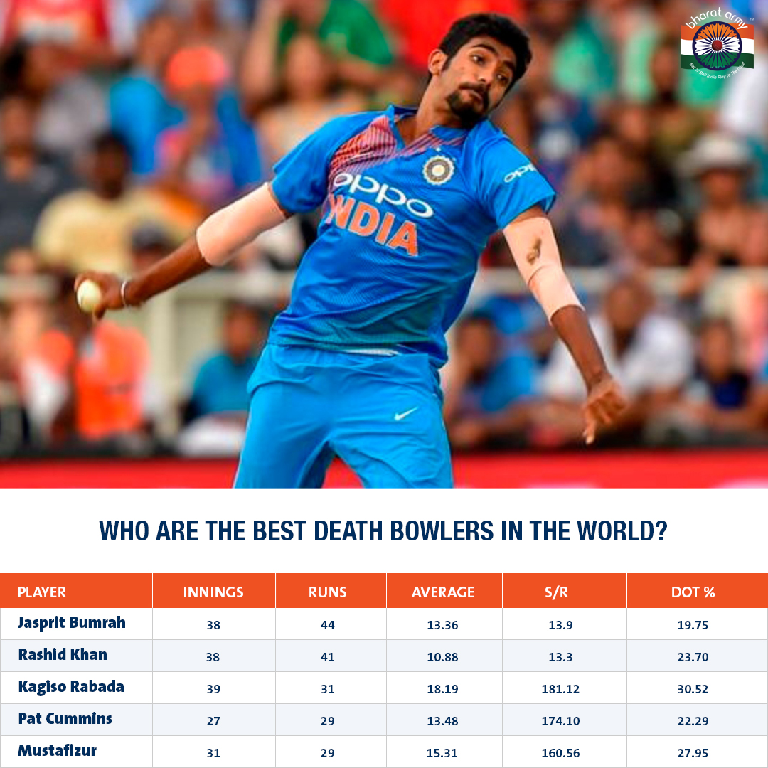 best death bowlers in the world