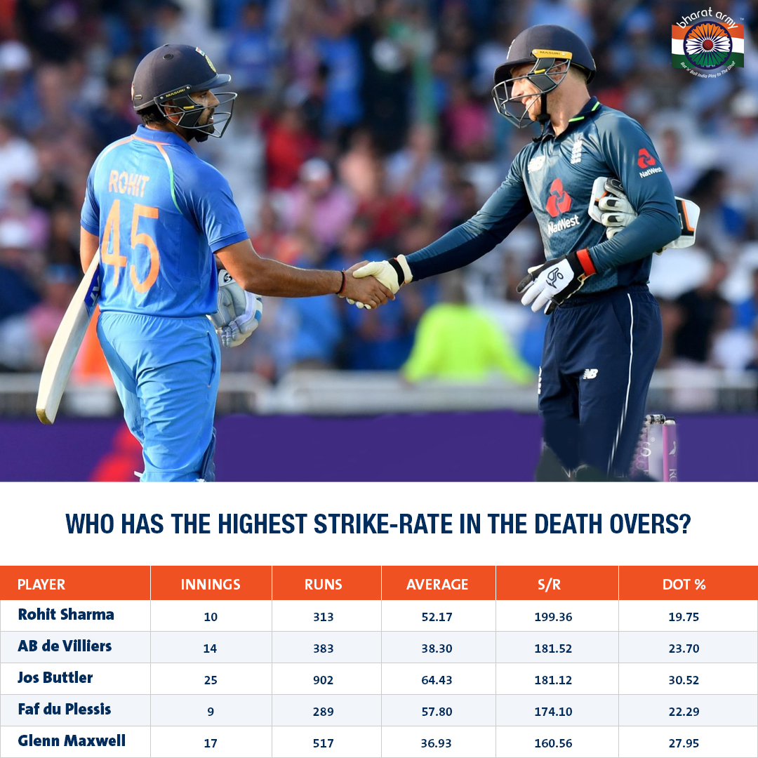 highest strike rate in death overs