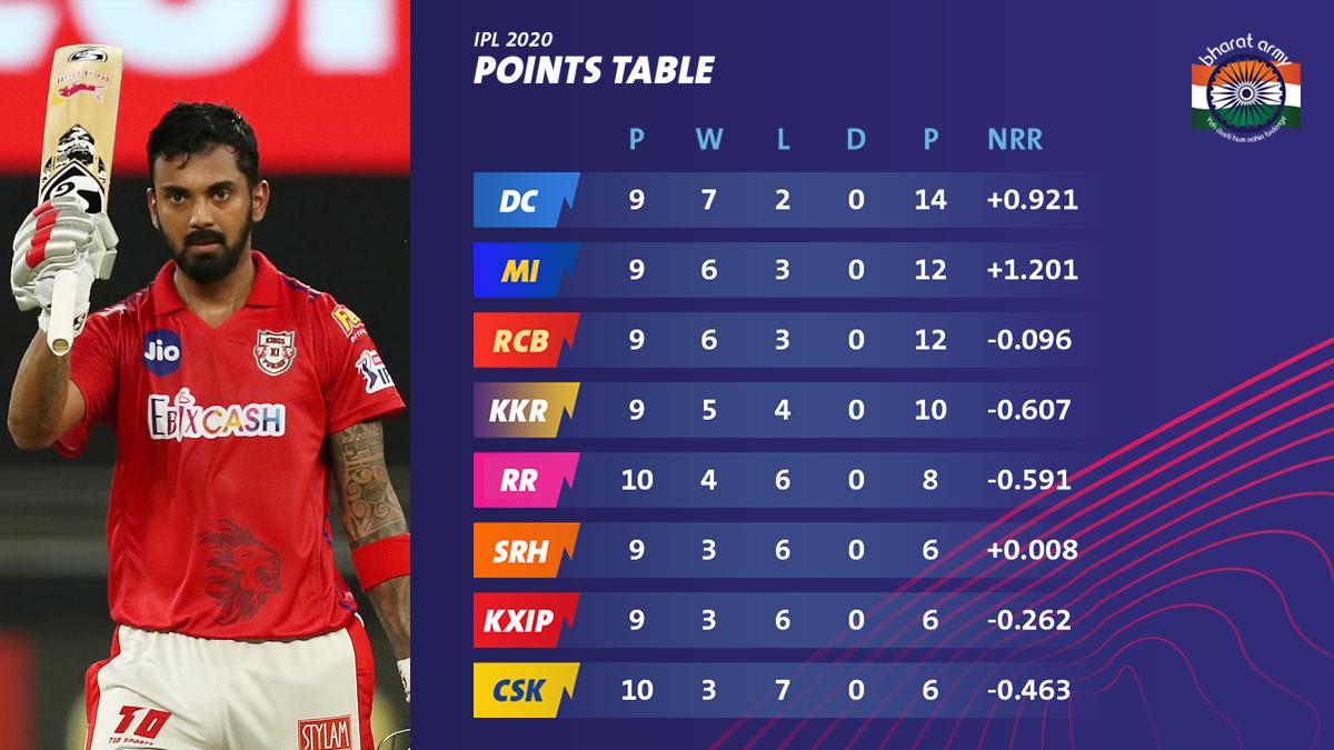 Bharat Army IPL 2020 Points Table Week 4