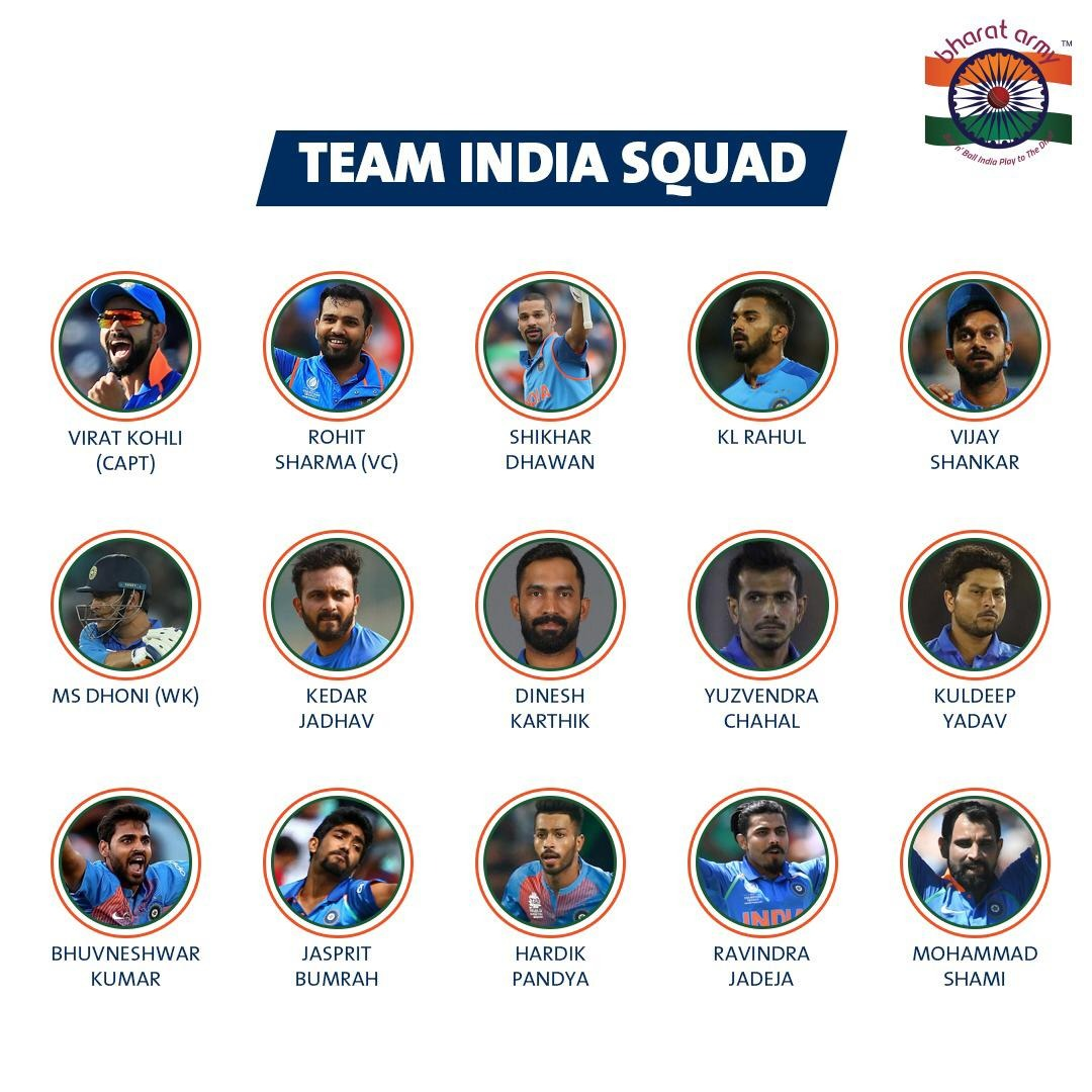 Team India Squad for CWC19